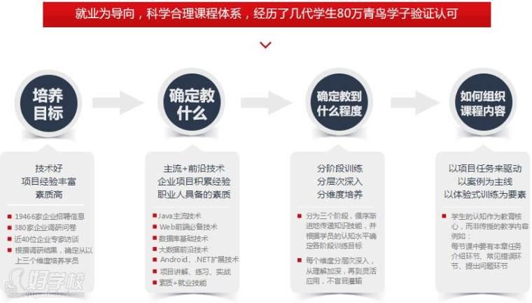广州学accp软件工程开发哪家学校专业,学费多