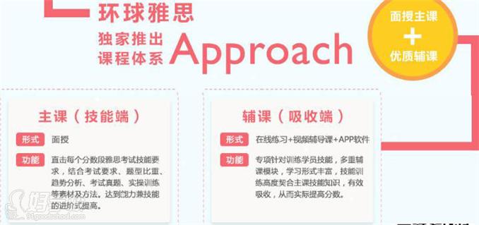 环球雅思Approach课程体系