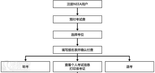 环球雅思报名流程