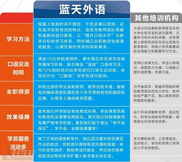 广州蓝天外语学员教学特色