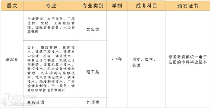 广东理工学院  招生专业