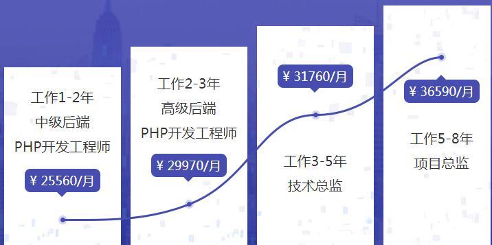 WEB3.0 PHP精品课程班