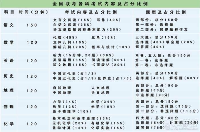 广外华侨港澳台联考培训中心(广州侨诺教育)  考试内容比例设置