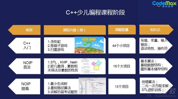 北京创客教育信息学奥赛C++课程