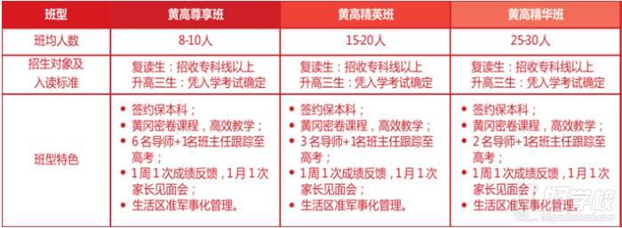 广州黄高学仕教育  班型设置