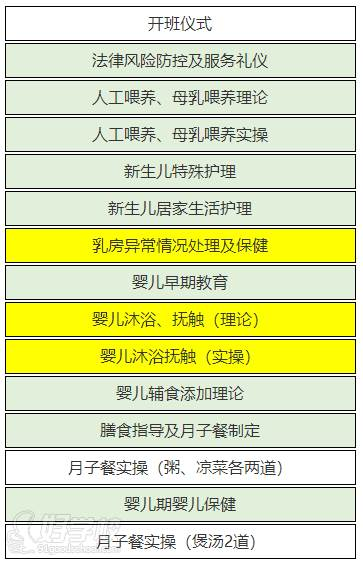 母婴保健师(月嫂)课程安排(上)