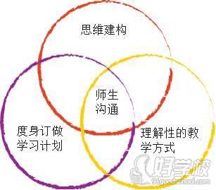 广州数学先生数学教学五个方法