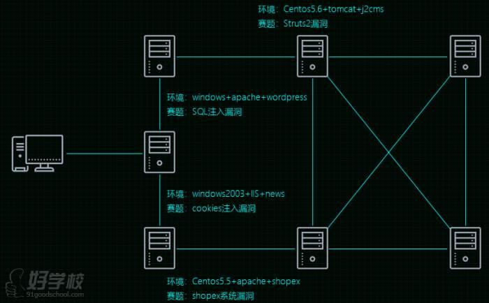 网络安全岗位职责分析 网络安全法认知 网络安全认证 职业人素质图片