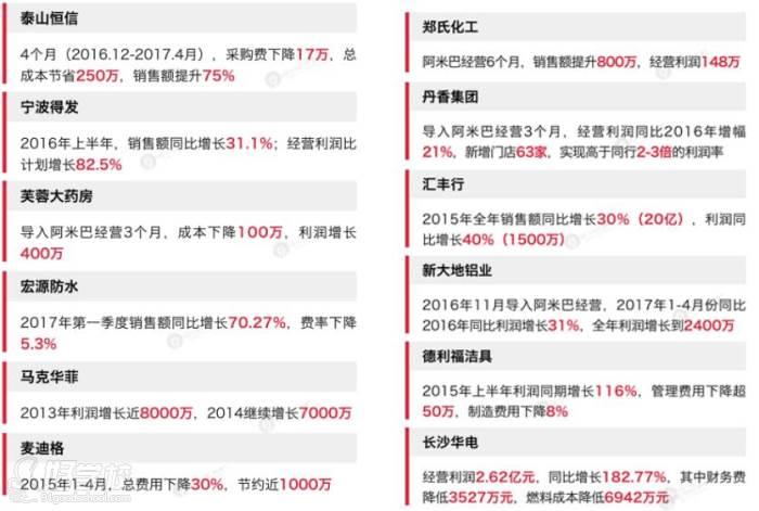 广州上效企业管理培训-实践案例