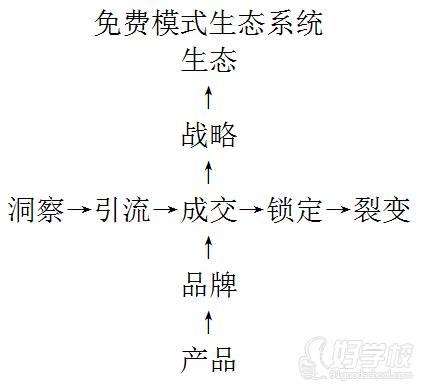 北京聚商圈培训中心 免费模式生态系统