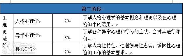 深圳心理咨询师资格认证培训班  课程 第二阶段