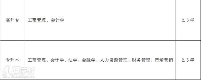 武漢柒桔教育 中商財經政法大學招生專業