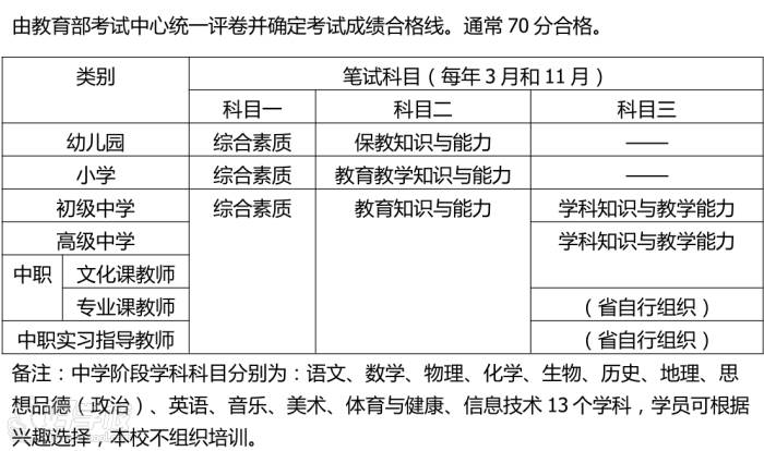 广州文宣职业培训学校 笔试内容