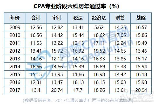 CPA历年通过率