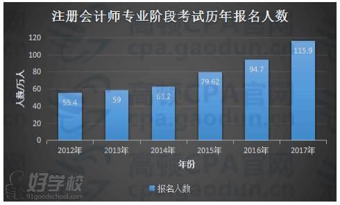 CPA历年报名人数