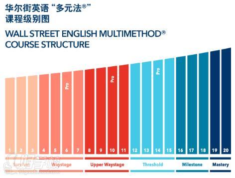 广州华尔街英语培训怎么样?