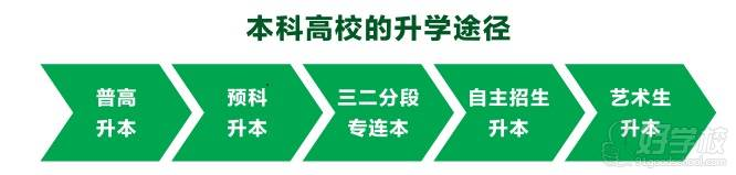 廣州縱橫升本途徑