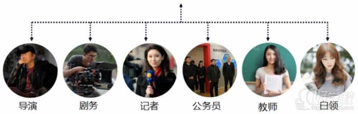 广西状元廊传媒培训学校  专业前景