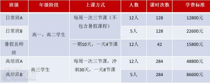 广西状元廊传媒培训学校  课程班型