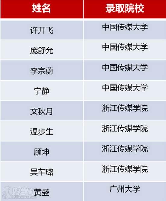 广西状元廊传媒培训学校  学员案例