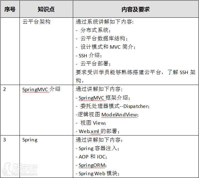上海精英創造教育  專業內容