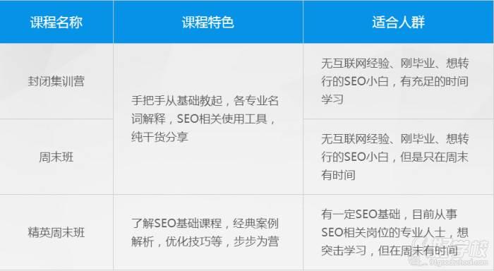 安徽华信智原IT设计学院  课程班型