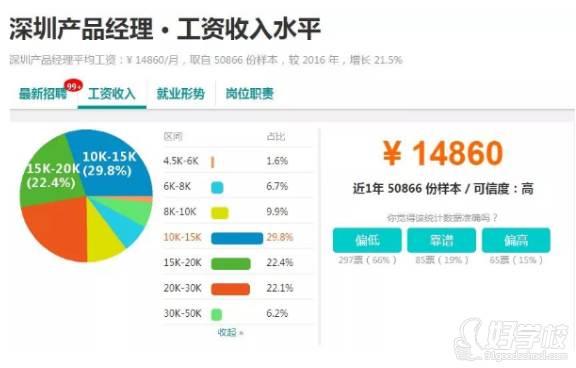深圳產品經理平均工資