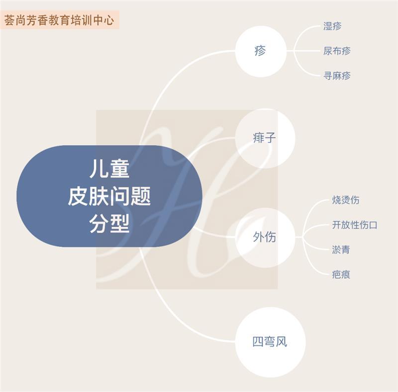兒童皮膚辯證/中醫芳療精油護理課程