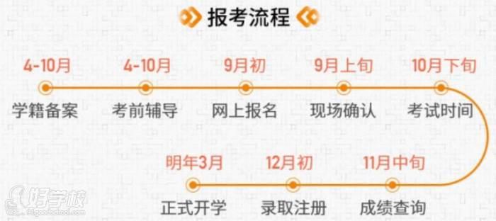 广东外语外贸大学  报考流程