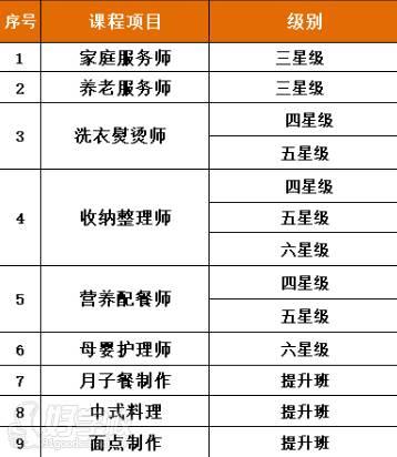 广州市为家职业培训学校  相关课程