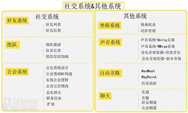 上海育界数码科技培训中心 社交系统
