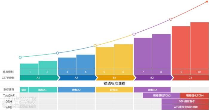 上海欧那教育  学习级别