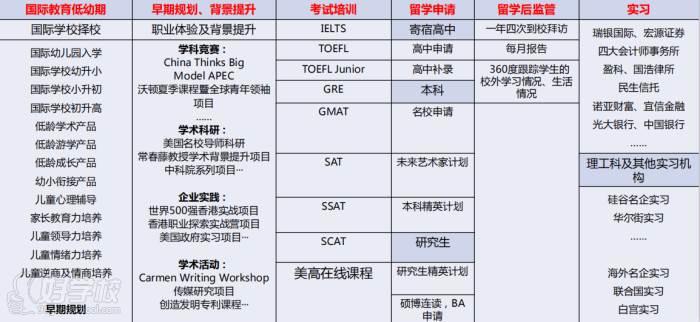 深圳美世教育 服務內容
