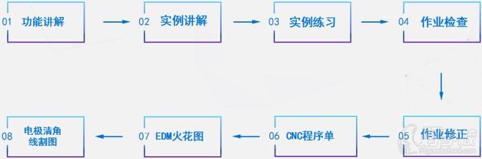 東莞新程教育 教學流程
