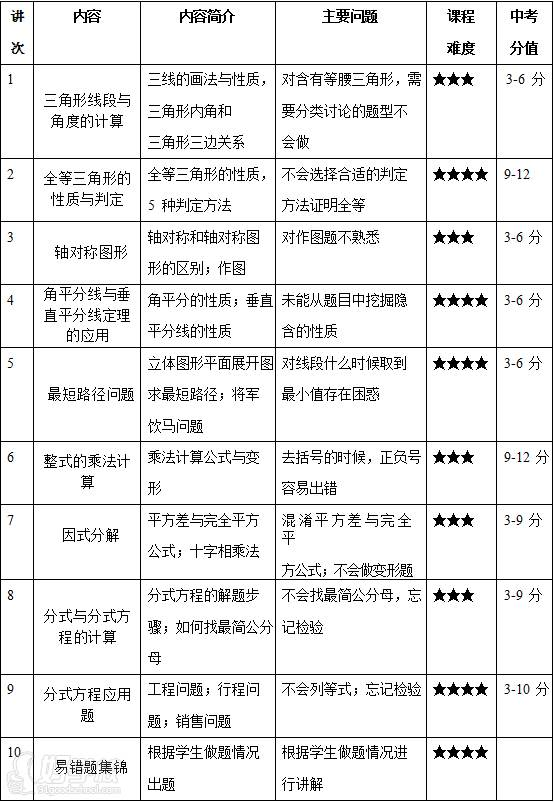 广州思比乐教育 初二数学寒假辅导班课程内容
