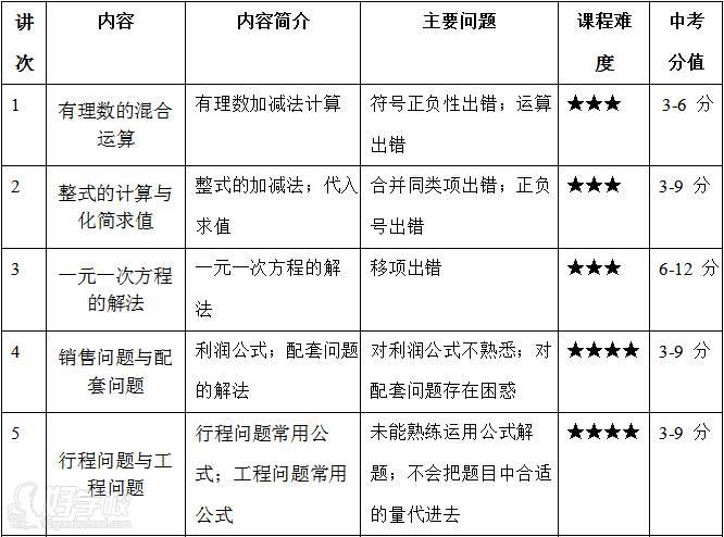 广州思比乐教育 初一数学寒假辅导内容
