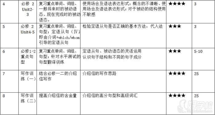 广州思比乐教育  高一英语寒假复习辅导课程内容