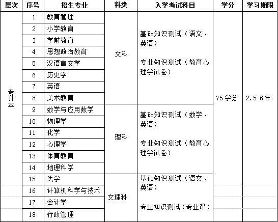 东北师范大学网络教育专升本合肥招生简章