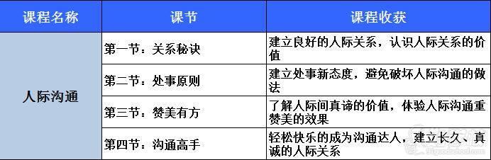 北京金慧语口才演讲培训学校 课程设置