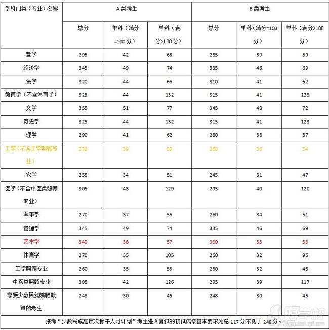 2019年广东工业大学艺术与设计学院招生目录