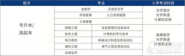 西安电子科技大学 招生专业
