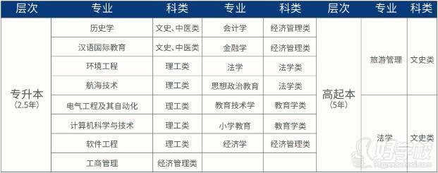 渤海大学 专业设置