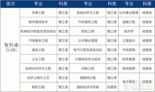 浙江科技大学 专业介绍