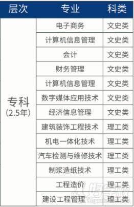 浙江科技学院 专业介绍