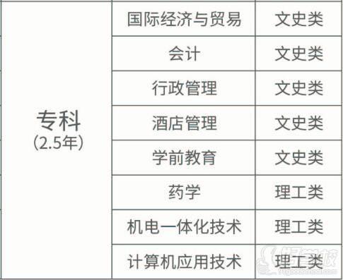 绍兴文理学院 专业设置