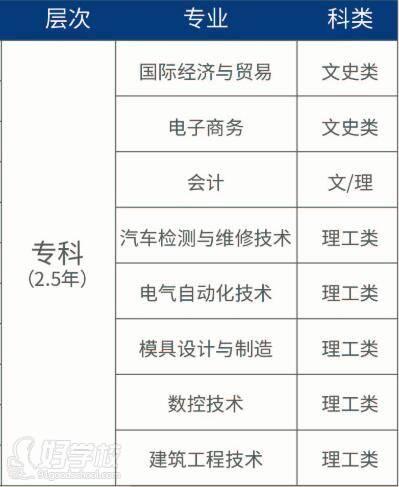 宁波工程学院 专业介绍
