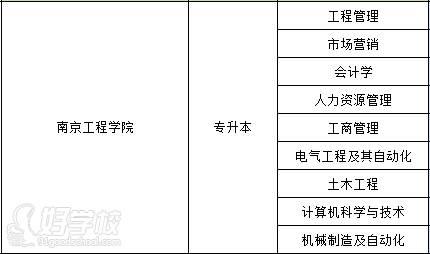 南京工程学院 招生专业