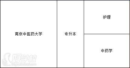 南京中医药大学 专业