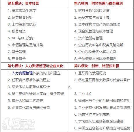 北京乾元商学教育 学习内容二
