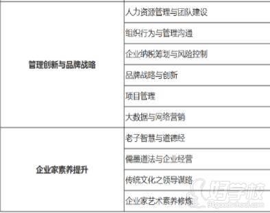 北京大学 学习科目二
